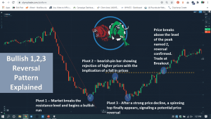 Bullish 1,2,3 Reversal Pattern Explained
