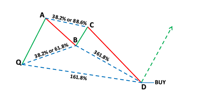 Harmonic Price Patterns - Bullish Crab Pattern