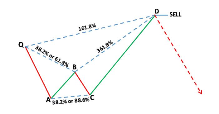 Crab pattern - Harmonic Price Patterns