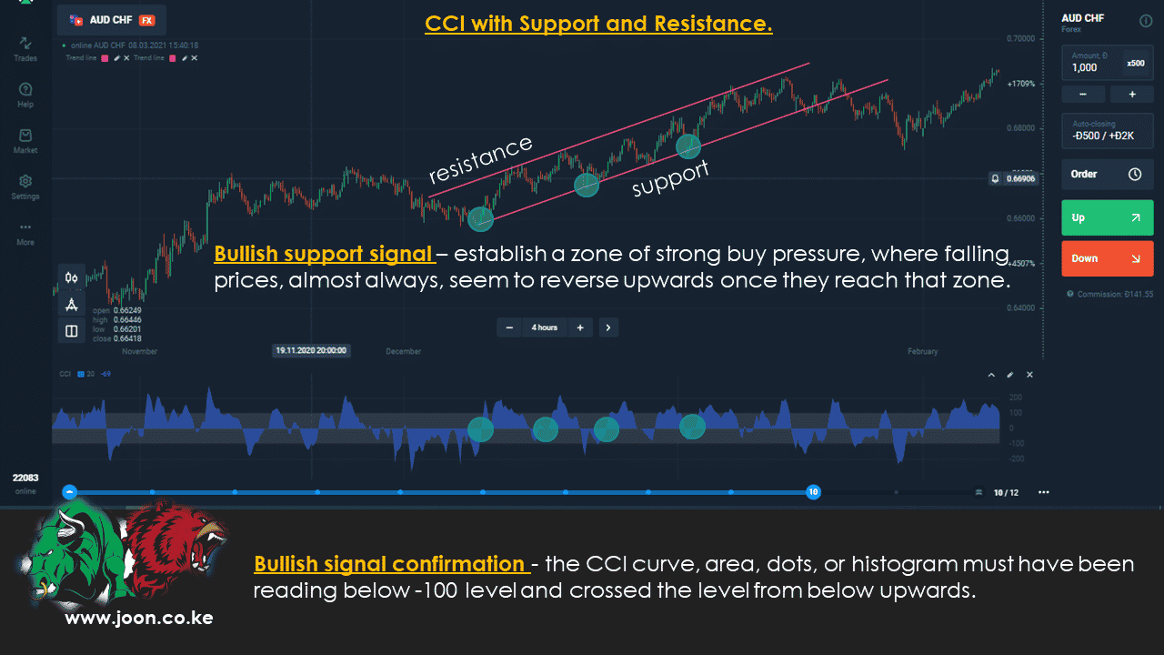 CCI with Support and Resistance.