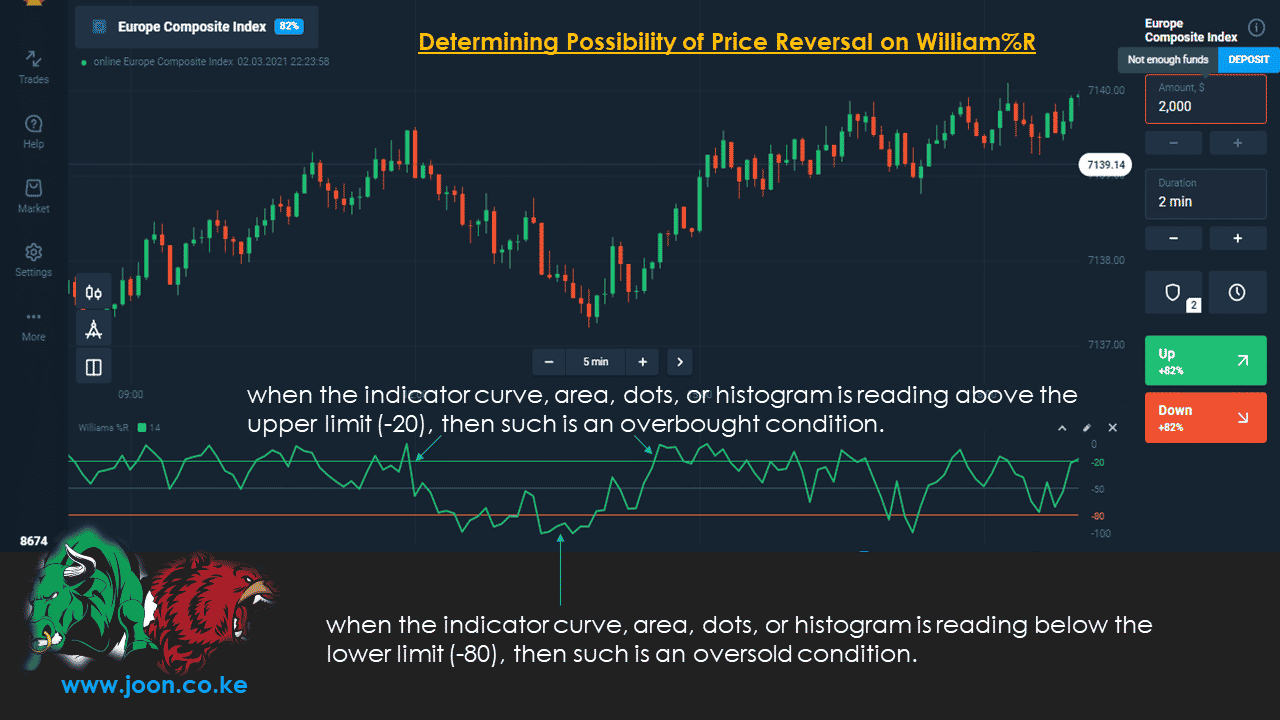 Determining Possibility of Price Reversal on William%R