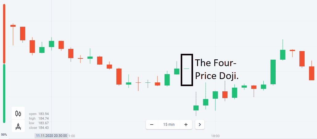 The Four-Price Doji.