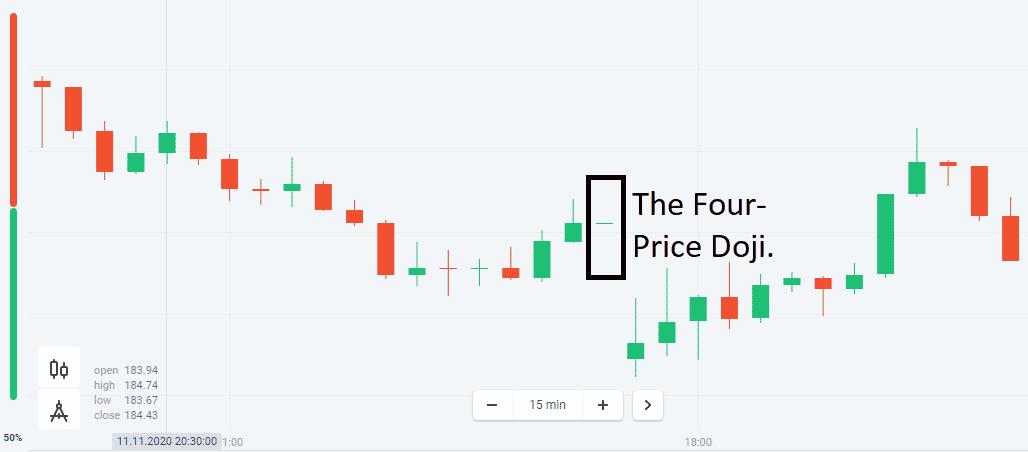 The Four-Price Doji.