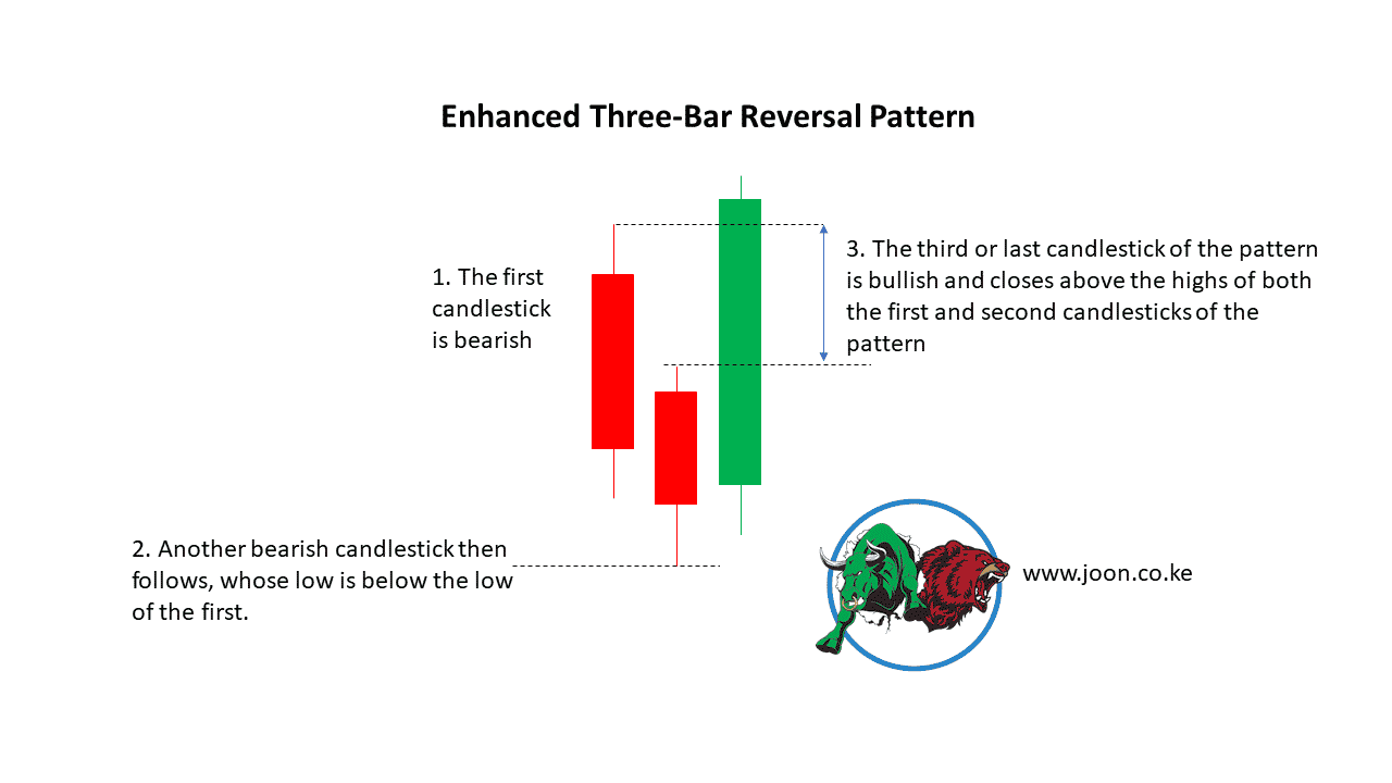 Enhanced Three-Bar Reversal Pattern