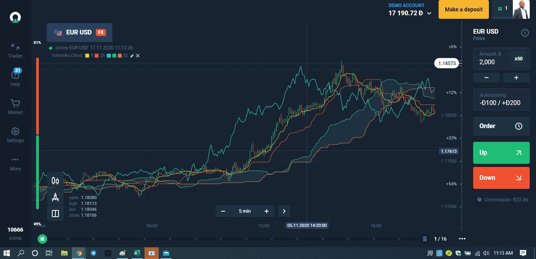 Ichimoku cloud on Olymp Trade