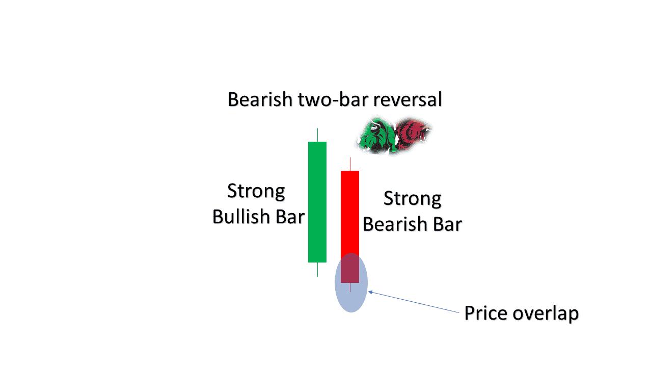 Price overlap depicted