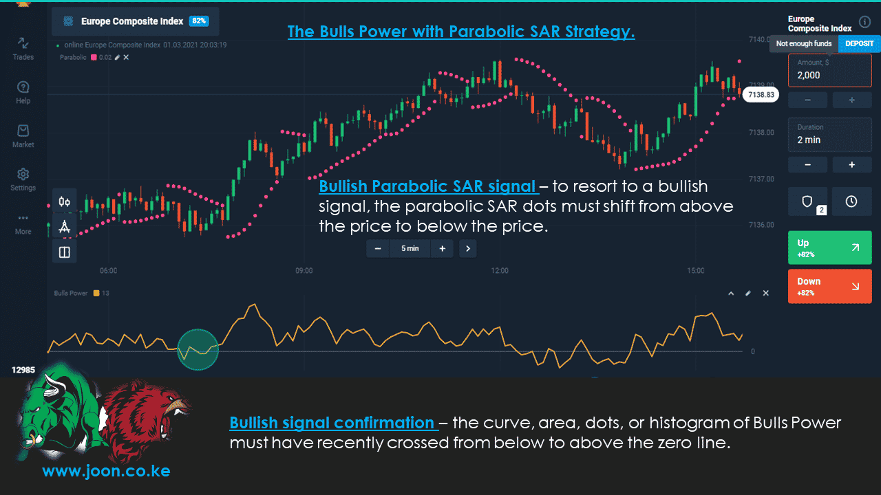 The Bulls Power with Parabolic SAR Strategy.