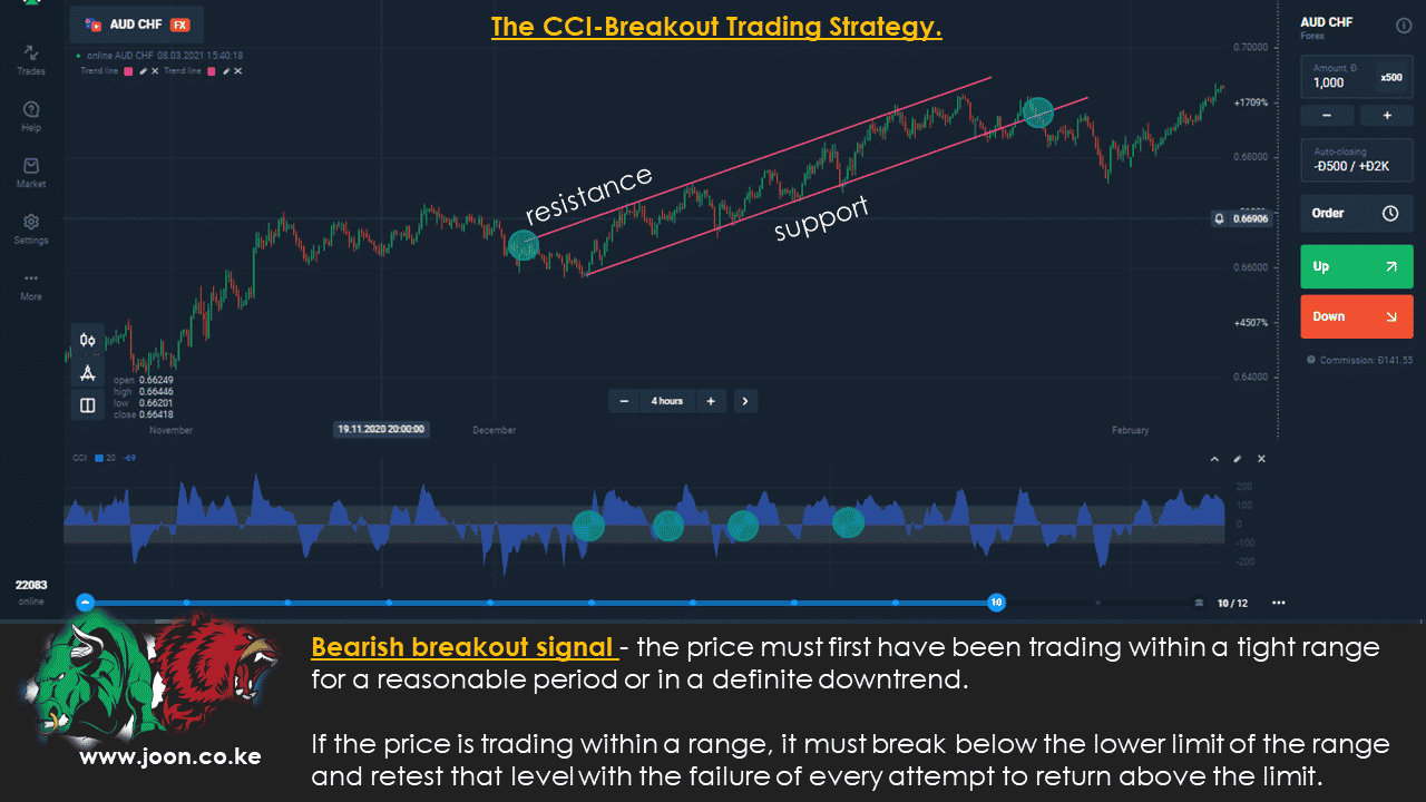 The CCI-Breakout Trading Strategy.