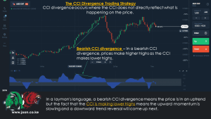 The CCI Divergence Trading Strategy