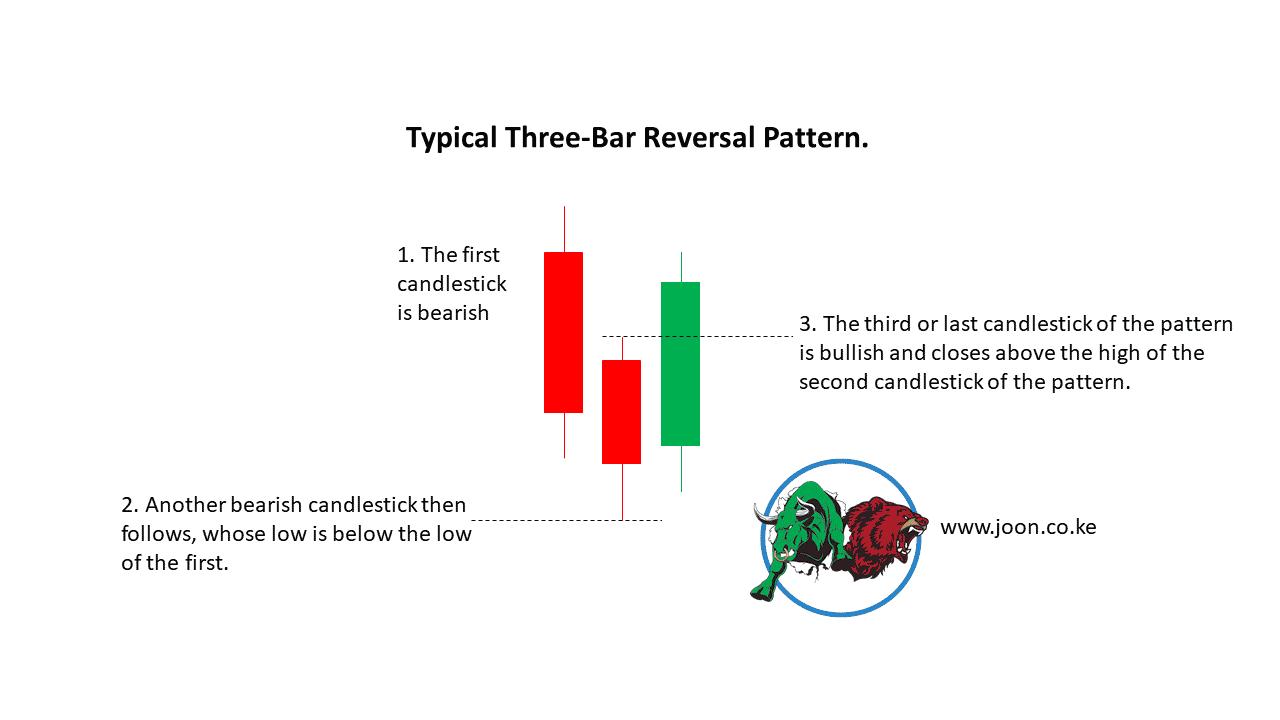 Typical Three-Bar Reversal Pattern.