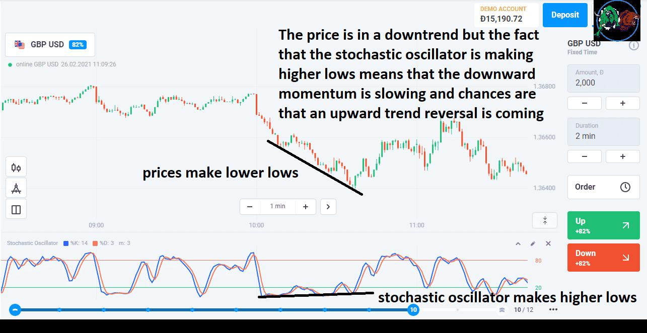 Bullish stochastic divergence