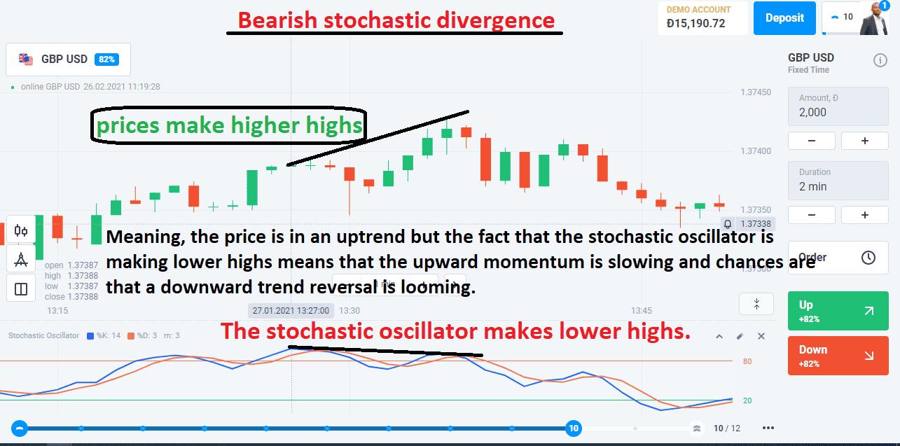 Bearish stochastic divergence