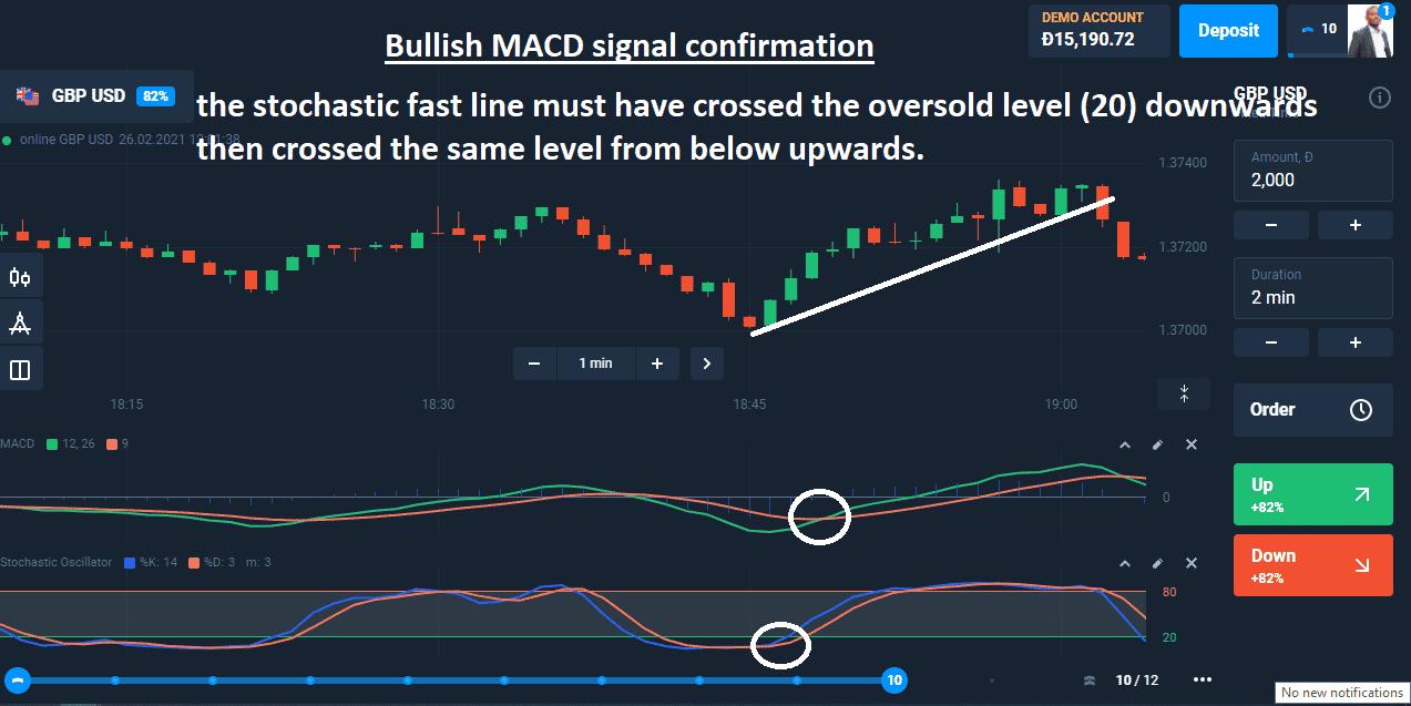 Bullish MACD signal confirmation