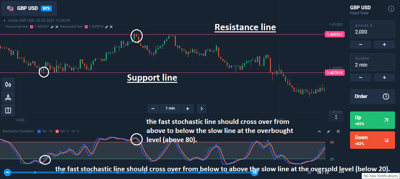 Stochastic-Price Action Trading Strategy.