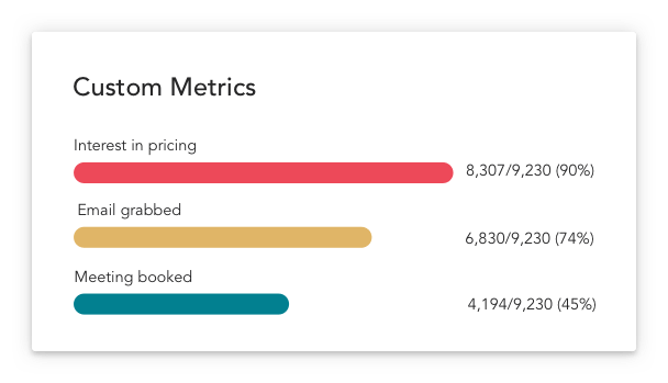 Set up you own conversions and follow your custom metrics
