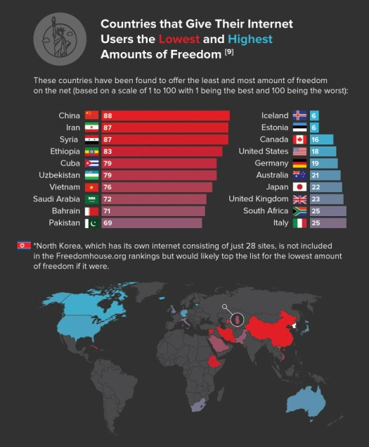 Iran is second worst country in internet freedom
