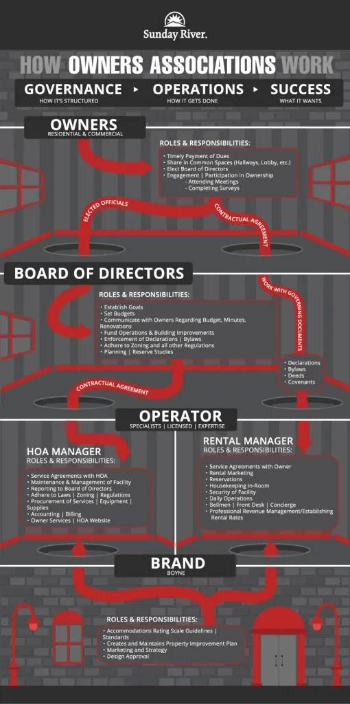 This image has an empty alt attribute; its file name is Sunday-River-HOA-Infographic-510x1024.jpg