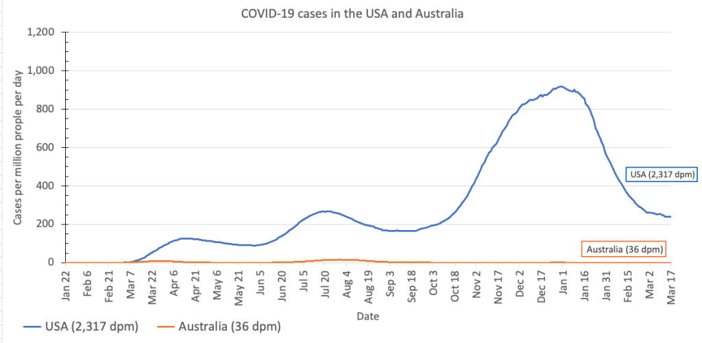 Cases in the U.S. go up to 900 per million people per day, while cases in Australia go up to 20 per million people per day