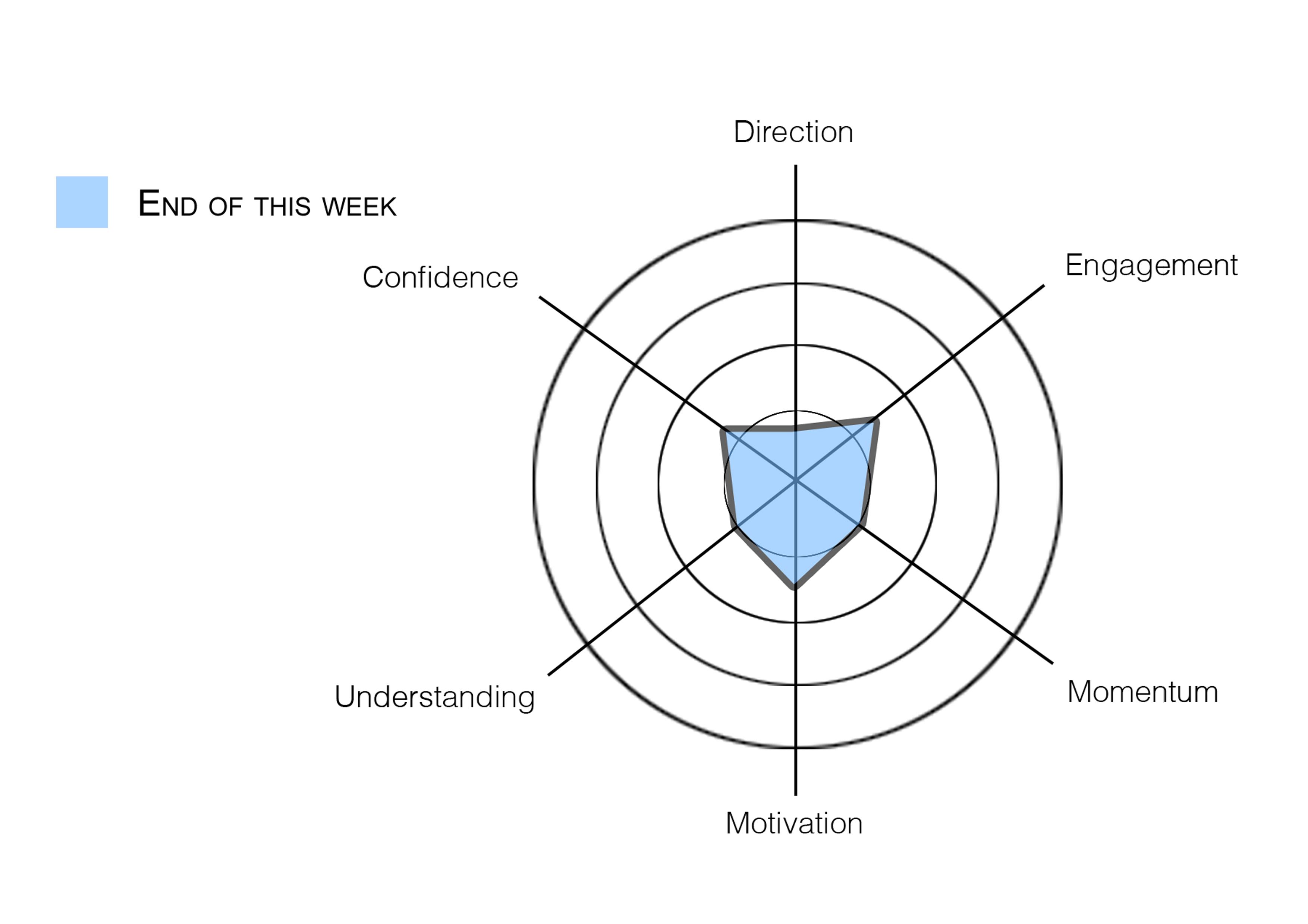 Week 1 Spider Diagrams Jordan Wareham