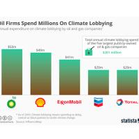 Olie-giganter bruger milliarder på at forhindre eller blokere klimapolitik