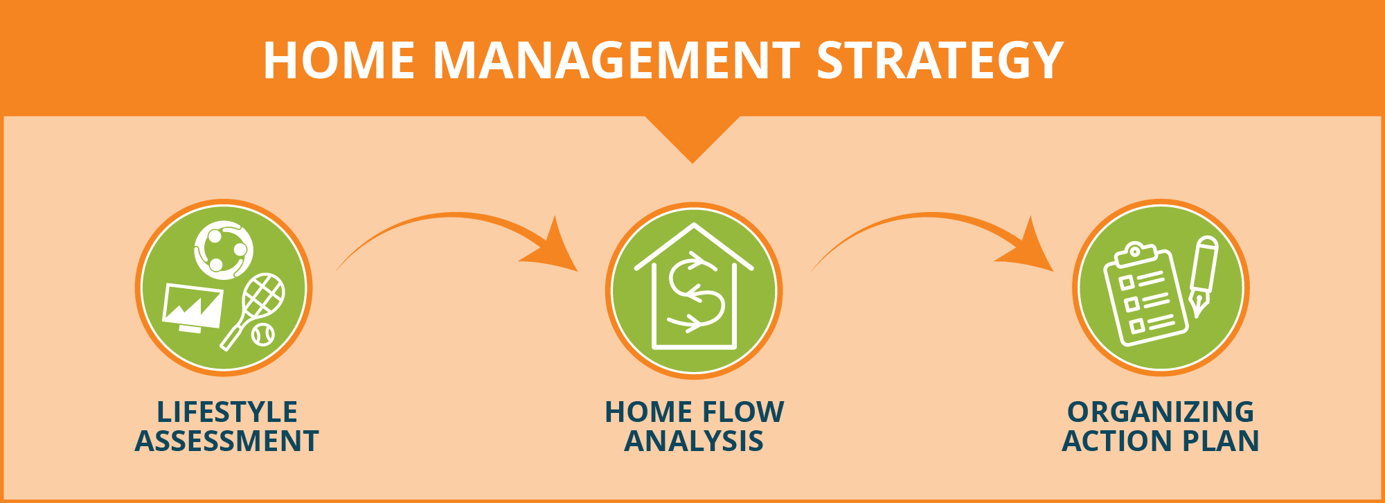 Life Management Strategy: Home Flow Analysis, Lifestyle Assessment, Organizing Action Plan