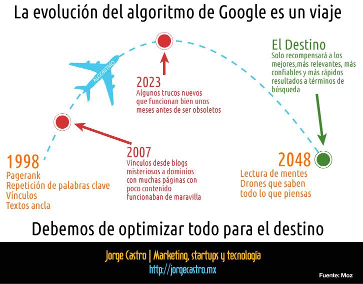 Beneficiar al usuario seo google