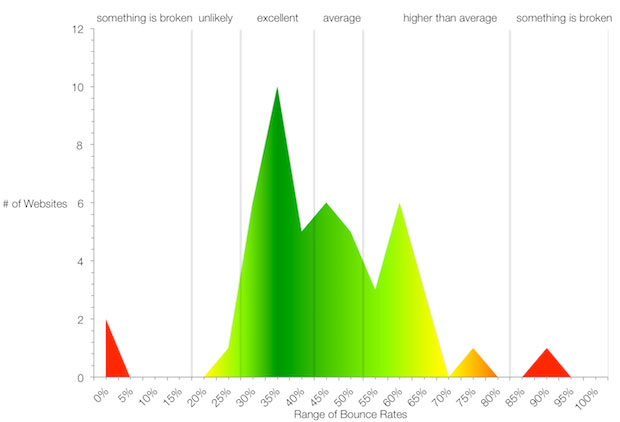 porcentajes de rebote promedio