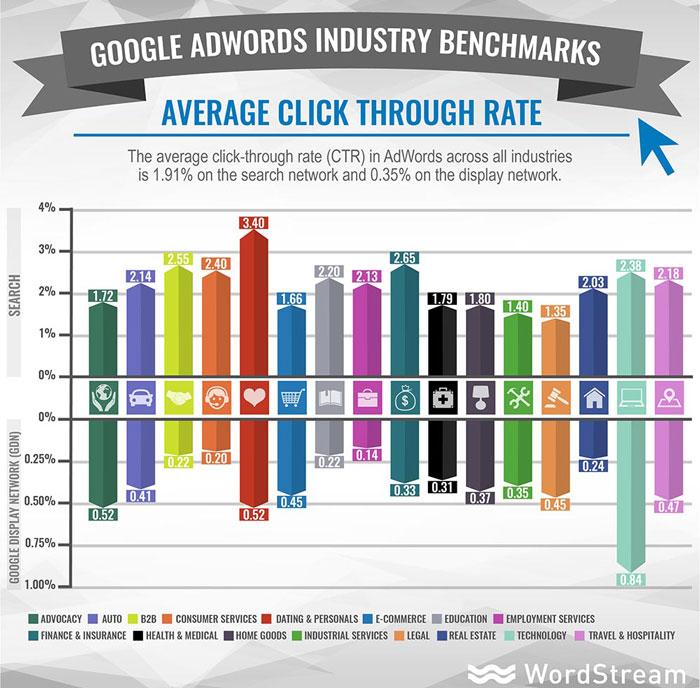 google adwords ctr promedio por industria