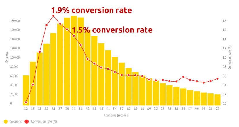 mejorar la conversion con google amp