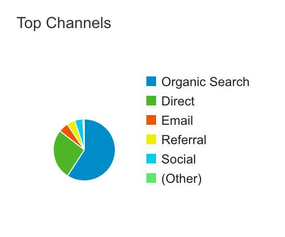 canales de adquiscion analytics