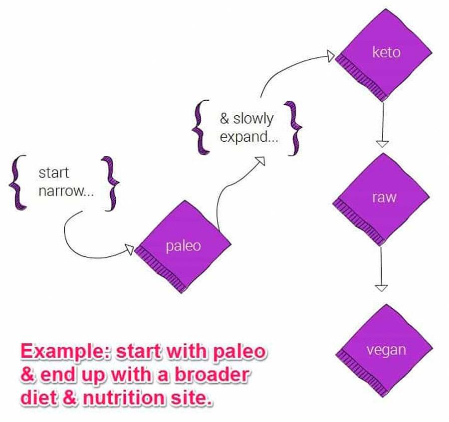 ejemplo pagina seo ready