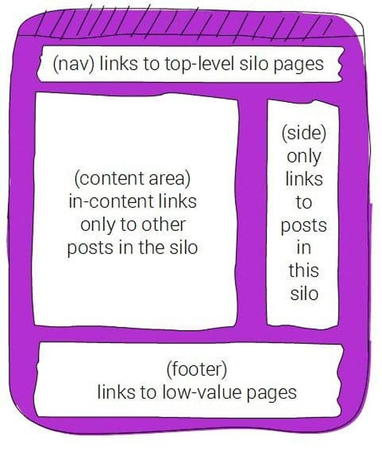 pagina web seo