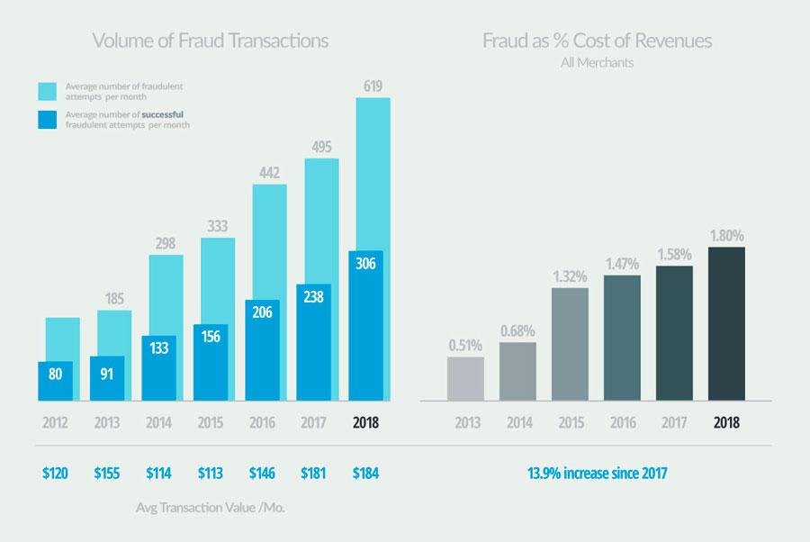volumen de transacciones con contracargos