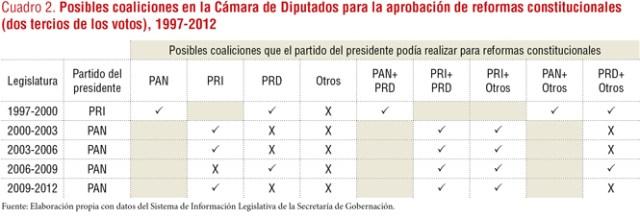 vetocracia4