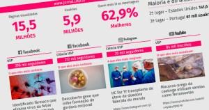 Jornal da USP alcança 39 milhões de páginas vistas