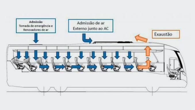 Renovação de ar em ônibus