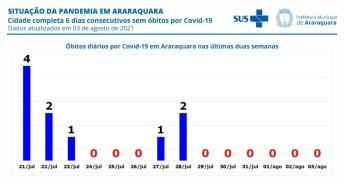 foto01 Araraquara completa seis dias sem óbitos por Covid-19