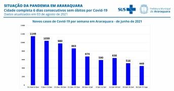foto02 Casos semanais de Covid-19 em Araraquara desde junho