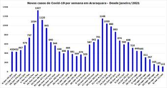 4_ novos casos de Covid-19 por semana