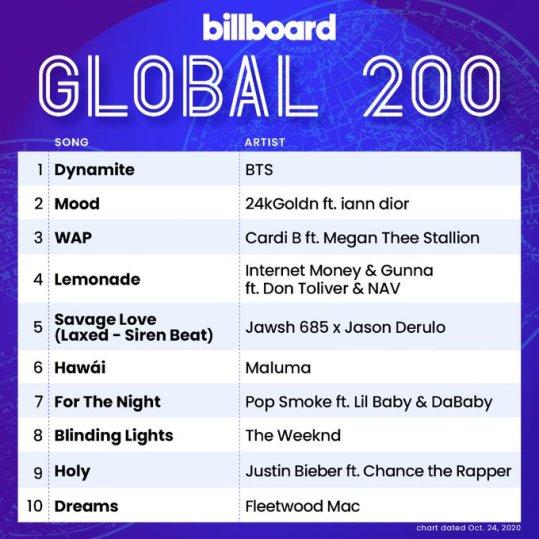 Lista do Global 200