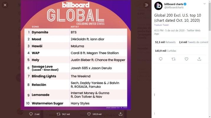 Lista Billboard Global