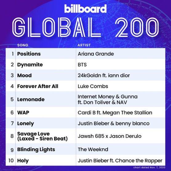 Billboard Global 200