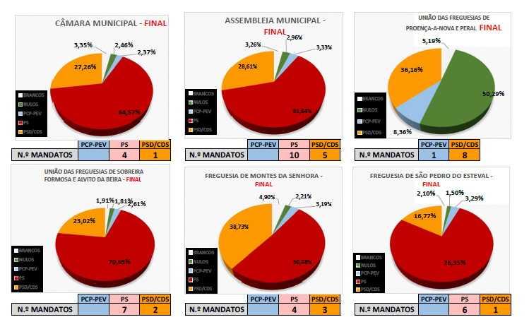 eleições em gráfico