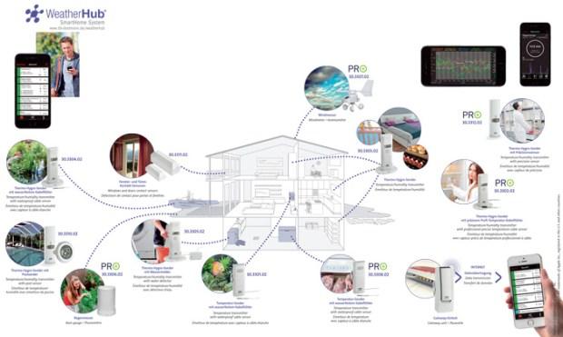 Klima- und Heimüberwachung mit dem Smartphone