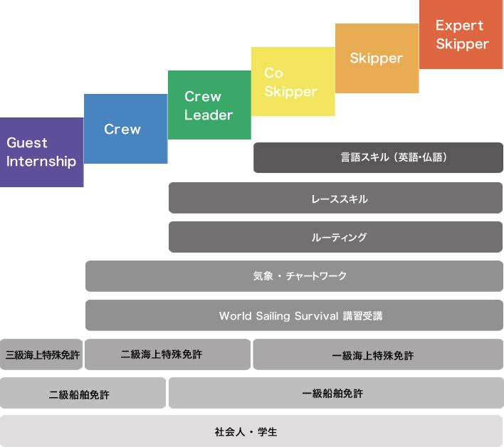 JOSA 日本オーシャンセーラー協会 ステップアップ支援プログラム