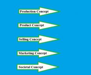 Marketing philosophy