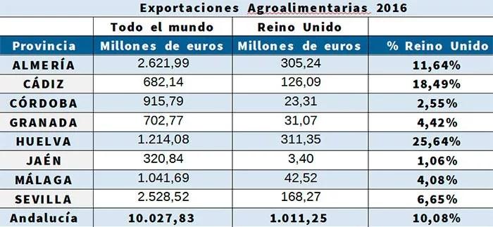 Exportaciones de Turquía a Reino Unido.