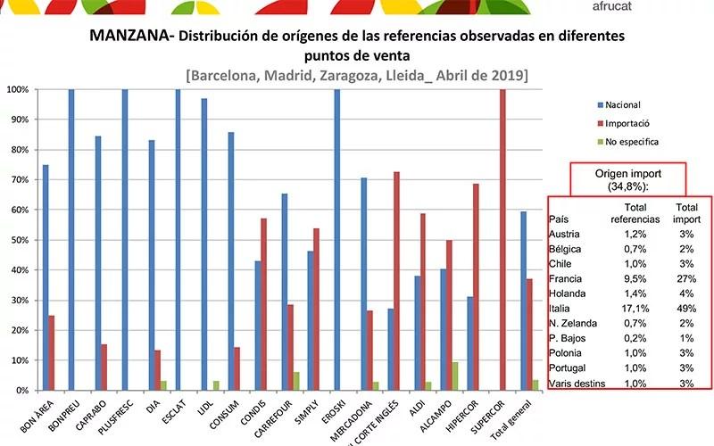 Ránking de supermercados con la procedencia de la manzana española vs la de importación.