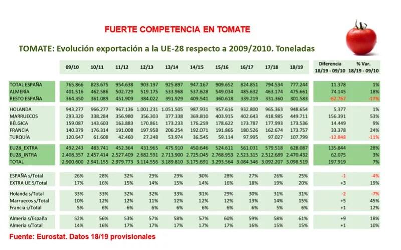 Países productores y competidores de tomate. /joseantonioarcos.es