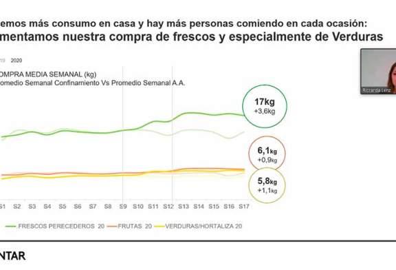 Los españoles en el confinamiento consumen 2 kg más de fruta y verdura a la semana